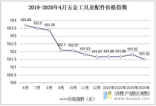 2019-2020年四月五金工具及配件价格指数