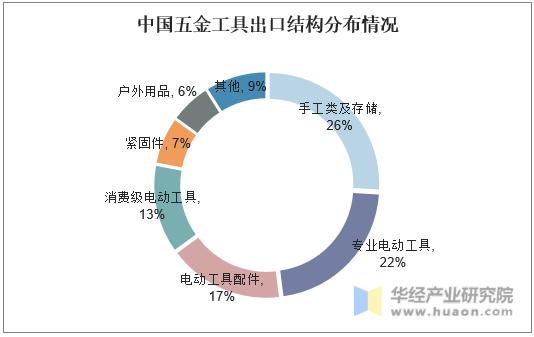 中国五金工具出口结构分布情况