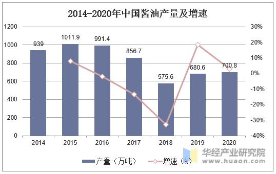 2014-2020年中国酱油产量及增速