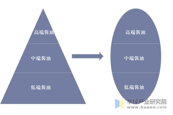 中国酱油消费结构变化