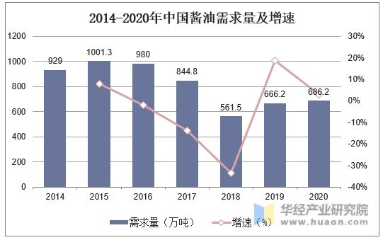 2014-2020年中国酱油需求量及增速