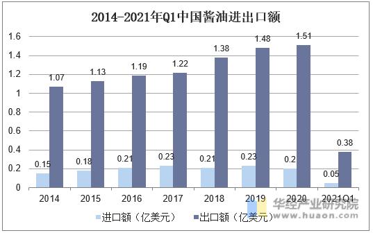 2014-2021年Q1中国酱油进出口额
