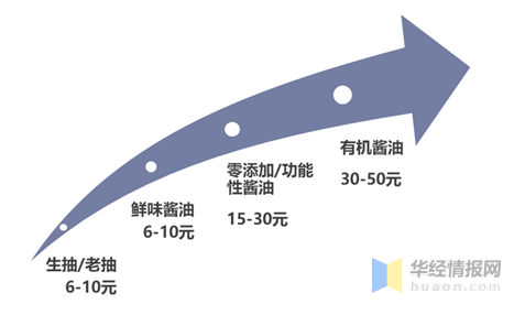 中国酱油升级带动价格变化
