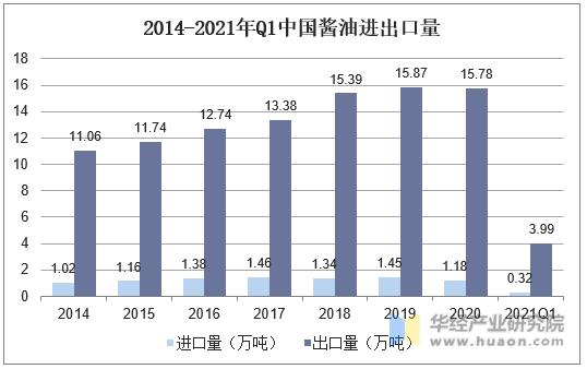 2014-2021年Q1中国酱油进出口量