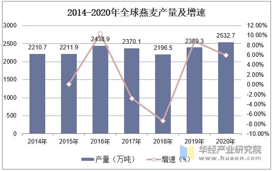 2014-2020年全球燕麦产量及增速