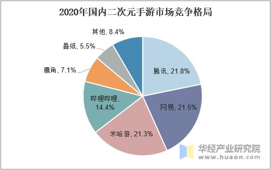 2020年国内二次元手游市场竞争格局