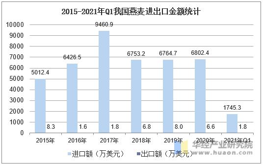 2015-2021年Q1我国燕麦进出口金额统计