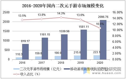 2016-2020年国内二次元手游市场规模变化