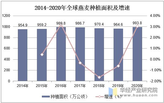 2014-2020年全球燕麦种植面积及增速