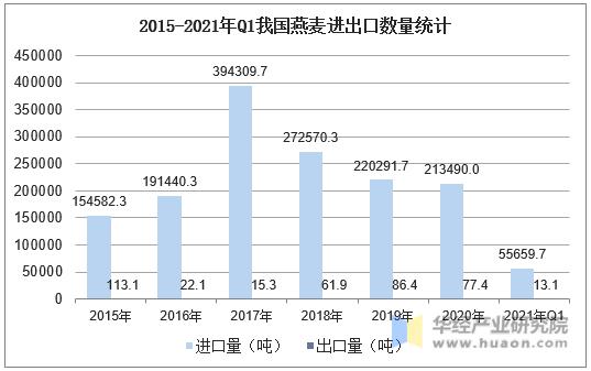 2015-2021年Q1我国燕麦进出口数量统计