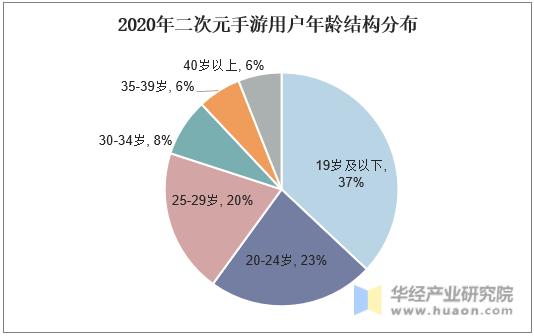2020年二次元手游用户年龄结构分布