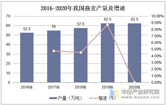 2016-2020年我国燕麦产量及增速