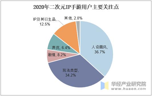 2020年二次元IP手游用户主要关注点