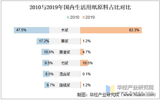 2010与2019年国内生活用纸原料占比对比