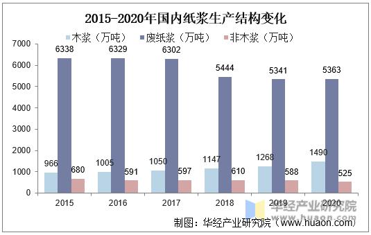 2015-2020年国内纸浆生产结构变化