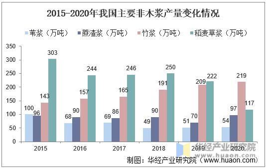 2015-2020年我国主要非木浆产量变化情况