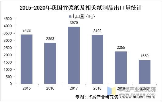 2015-2020年我国竹浆纸及相关纸制品出口量统计