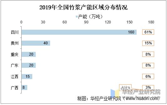 2019年全国竹浆产能区域分布情况