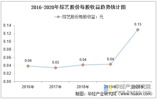 2016-2020年综艺股份每股收益趋势统计图