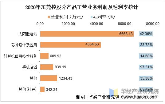 2020年东莞控股分产品主营业务利润及毛利率统计