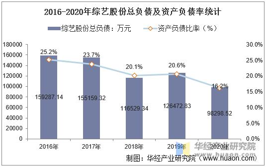 2016-2020年综艺股份总负债及资产负债率统计