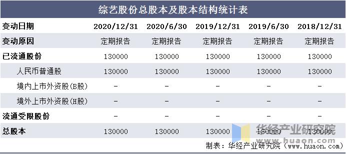 综艺股份总股本及股本结构统计表