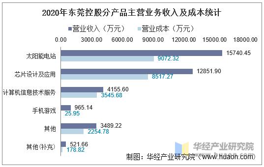 2020年东莞控股分产品主营业务收入及成本统计