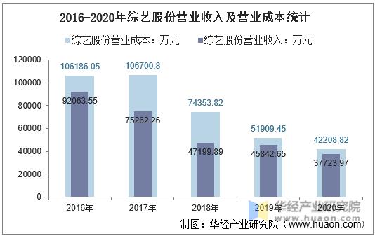 2016-2020年综艺股份营业收入及营业成本统计