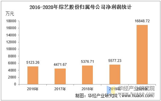 2016-2020年综艺股份归属母公司净利润统计