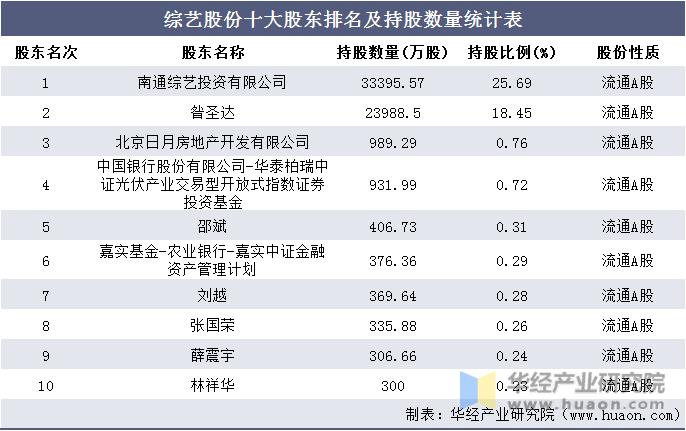综艺股份十大股东排名及持股数量统计表