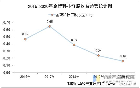 2016-2020年金智科技每股收益趋势统计图