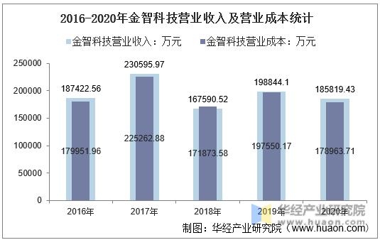 2016-2020年金智科技营业收入及营业成本统计