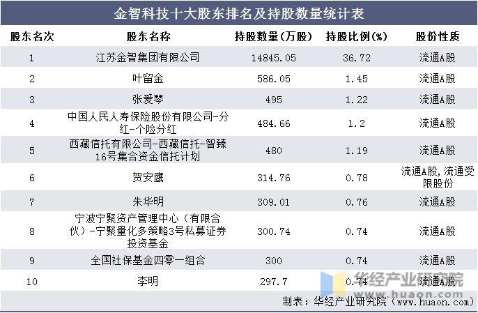 金智科技十大股东排名及持股数量统计表