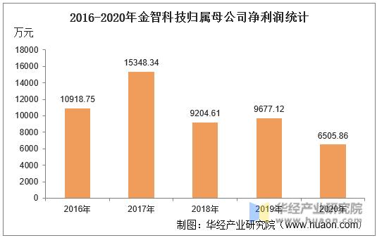 2016-2020年金智科技归属母公司净利润统计