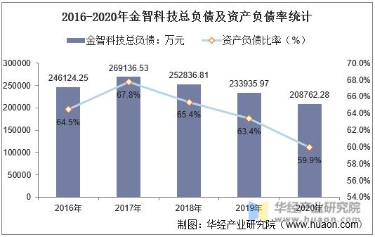 2016-2020年金智科技总负债及资产负债率统计