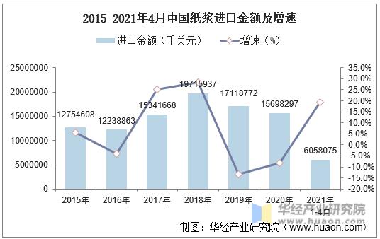2015-2021年4月中国纸浆进口金额及增速