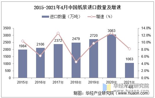 2015-2021年4月中国纸浆进口数量及增速