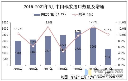 2015-2021年5月中国纸浆进口数量及增速