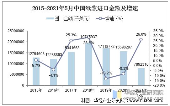 2015-2021年5月中国纸浆进口金额及增速