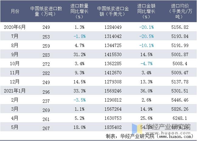近一年中国纸浆进口情况统计表
