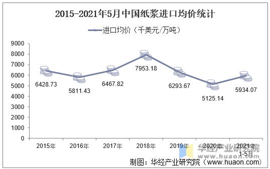 2015-2021年5月中国纸浆进口均价统计