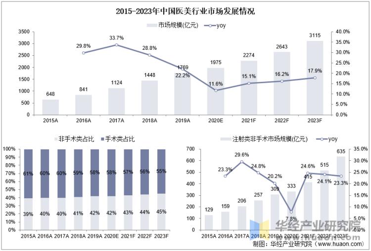 2015-2023年中国医美行业市场发展情况