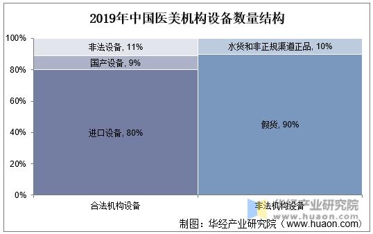 2019年中国医美机构设备数量结构