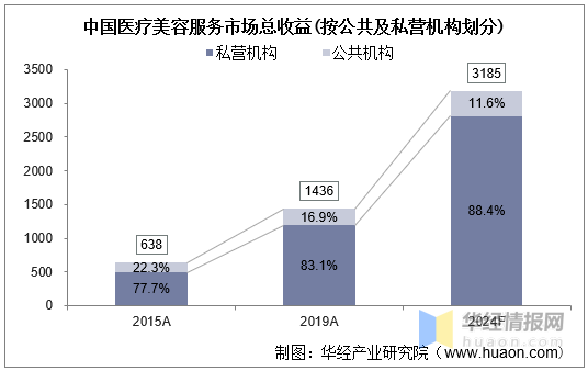 中国医疗美容服务市场总收益(按公共及私营机构划分)