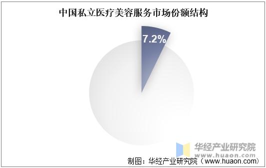 中国私立医疗美容服务市场份额结构