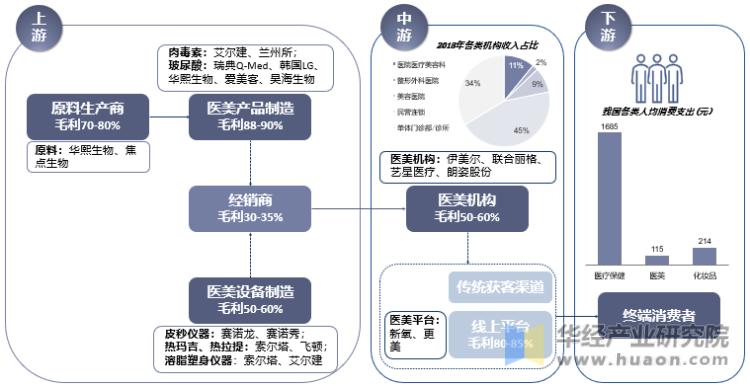 中国医美行业产业链