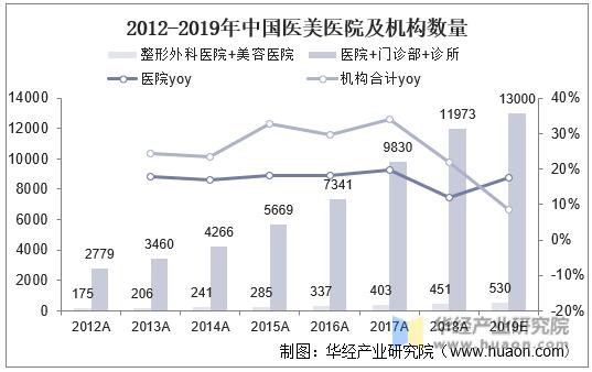 2012-2019年中国医美医院及机构数量