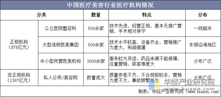 中国医疗美容行业医疗机构情况