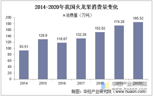 2014-2020年我国火龙果消费量变化