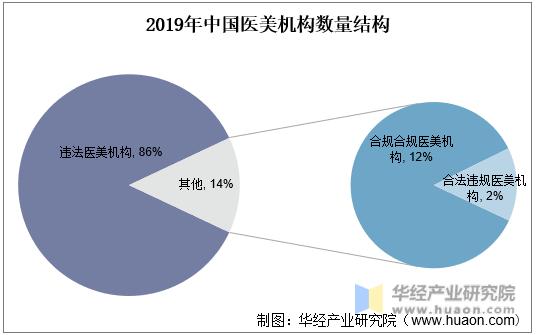 2019年中国医美机构数量结构